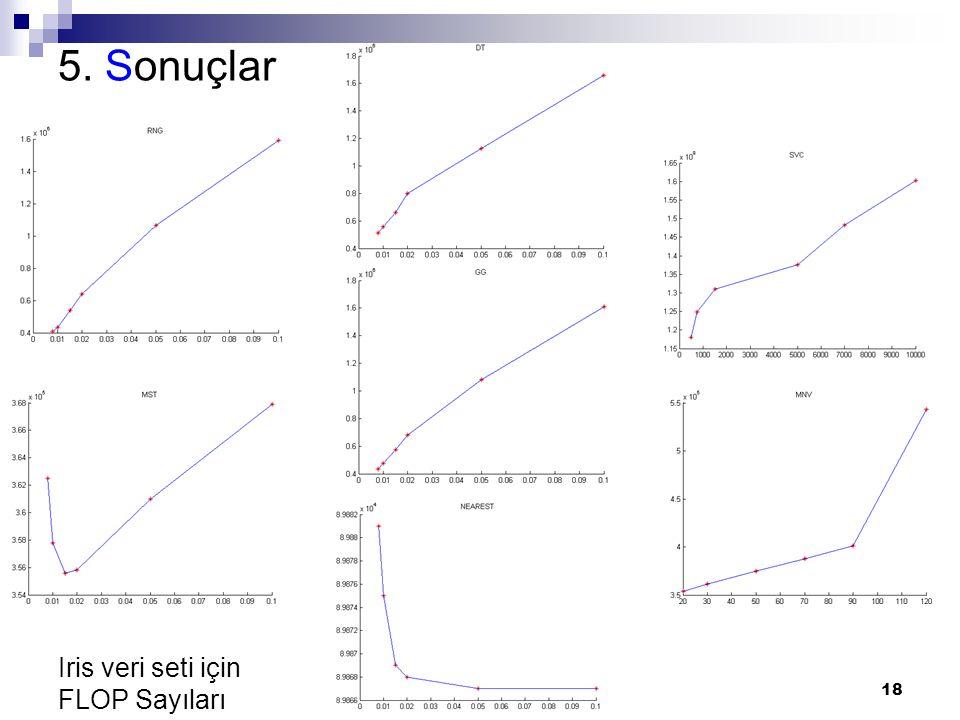 5. Sonuçlar Iris veri seti için FLOP Sayıları