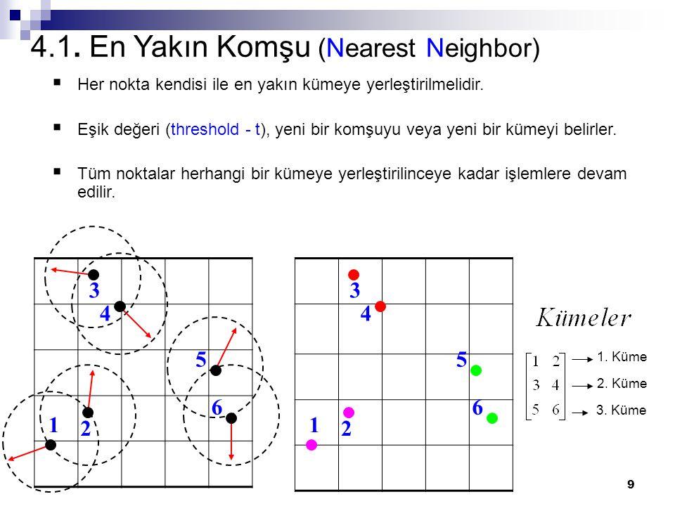4.1. En Yakın Komşu (Nearest Neighbor)