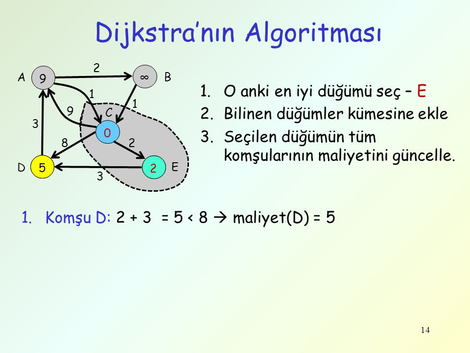 Dijkstra'nın Algoritması