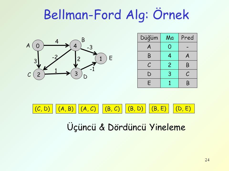 Bellman-Ford Alg: Örnek