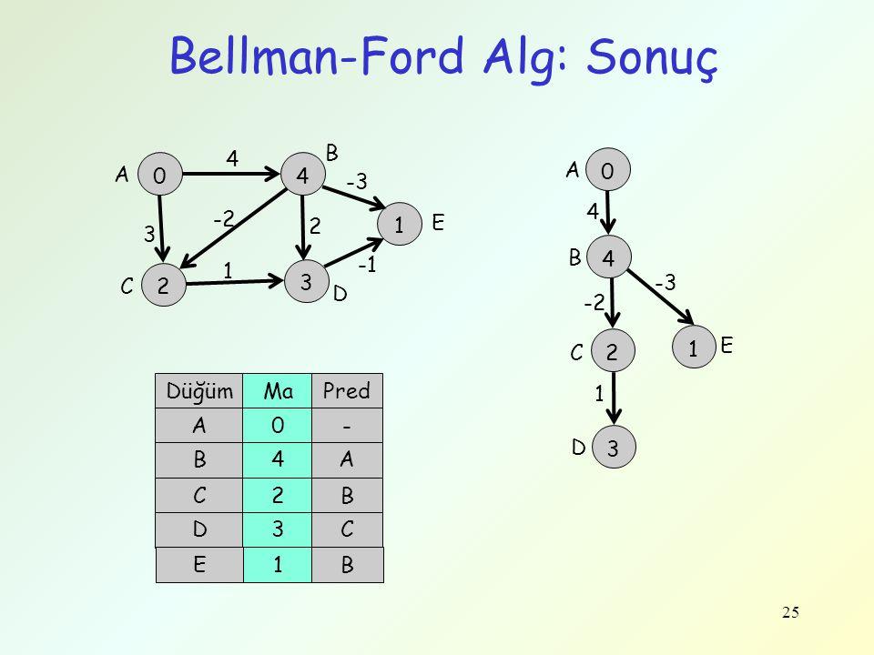 Bellman-Ford Alg: Sonuç