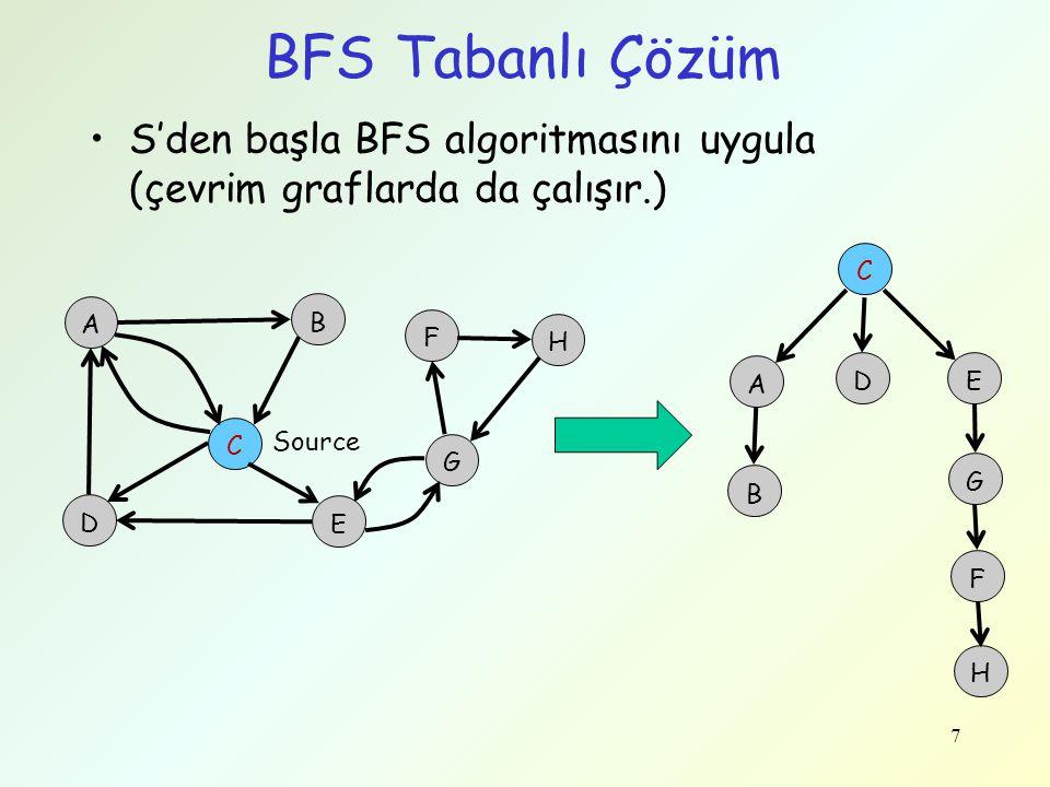 BFS Tabanlı Çözüm S'den başla BFS algoritmasını uygula (çevrim graflarda da çalışır.) C. A. B. F.
