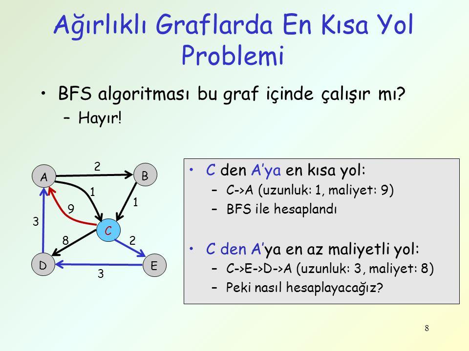 Ağırlıklı Graflarda En Kısa Yol Problemi