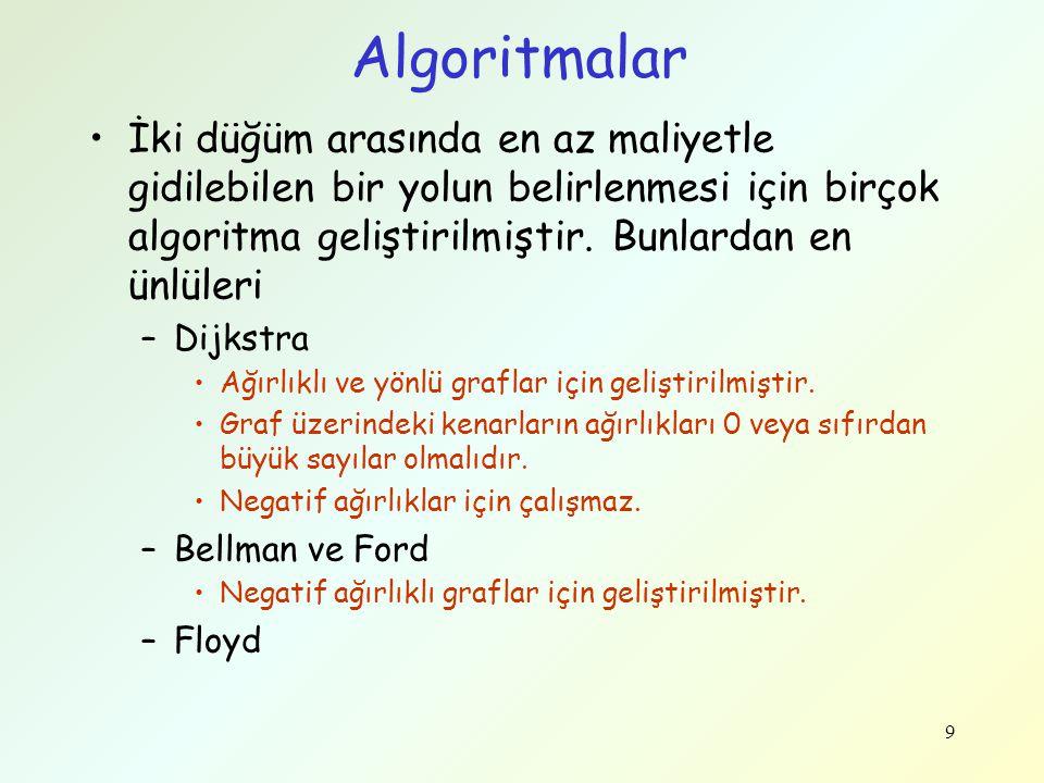 Algoritmalar İki düğüm arasında en az maliyetle gidilebilen bir yolun belirlenmesi için birçok algoritma geliştirilmiştir. Bunlardan en ünlüleri.