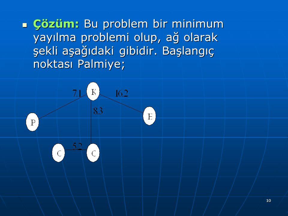 Çözüm: Bu problem bir minimum yayılma problemi olup, ağ olarak şekli aşağıdaki gibidir.