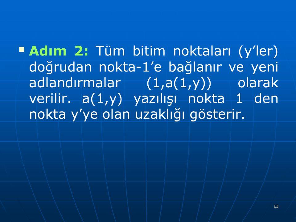 Adım 2: Tüm bitim noktaları (y'ler) doğrudan nokta-1'e bağlanır ve yeni adlandırmalar (1,a(1,y)) olarak verilir.