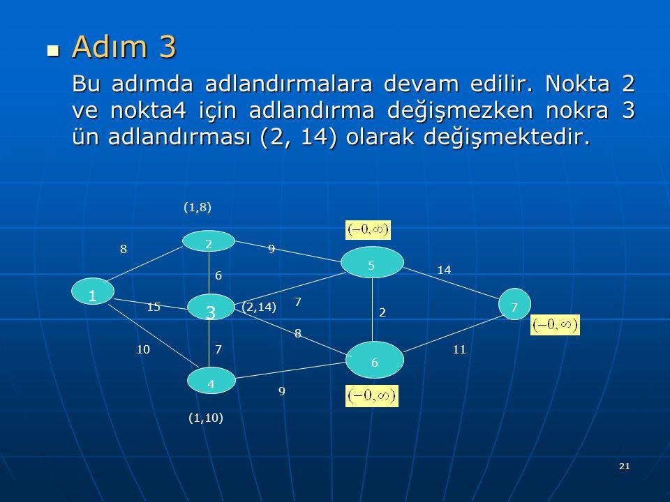 Adım 3 Bu adımda adlandırmalara devam edilir. Nokta 2 ve nokta4 için adlandırma değişmezken nokra 3 ün adlandırması (2, 14) olarak değişmektedir.