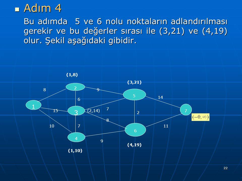 Adım 4 Bu adımda 5 ve 6 nolu noktaların adlandırılması gerekir ve bu değerler sırası ile (3,21) ve (4,19) olur. Şekil aşağıdaki gibidir.