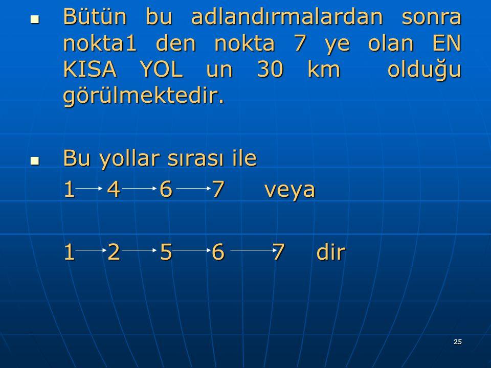 Bütün bu adlandırmalardan sonra nokta1 den nokta 7 ye olan EN KISA YOL un 30 km olduğu görülmektedir.