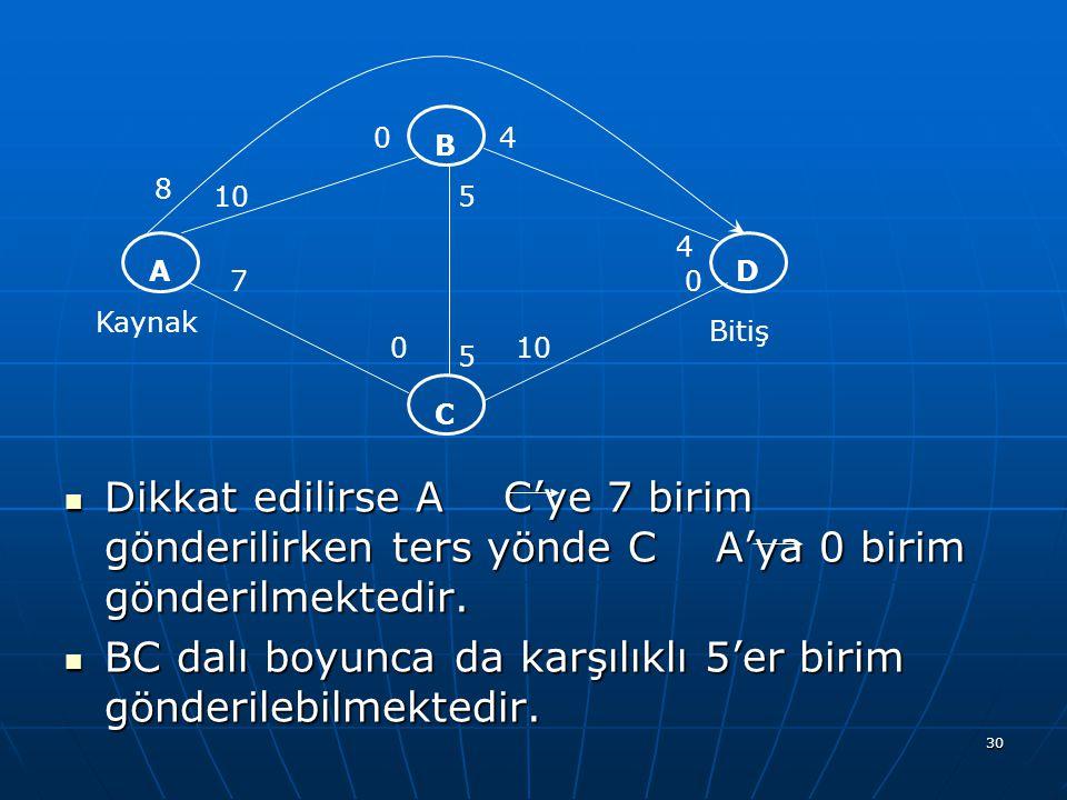 Dikkat edilirse A C'ye 7 birim gönderilirken ters yönde C A'ya 0 birim gönderilmektedir.