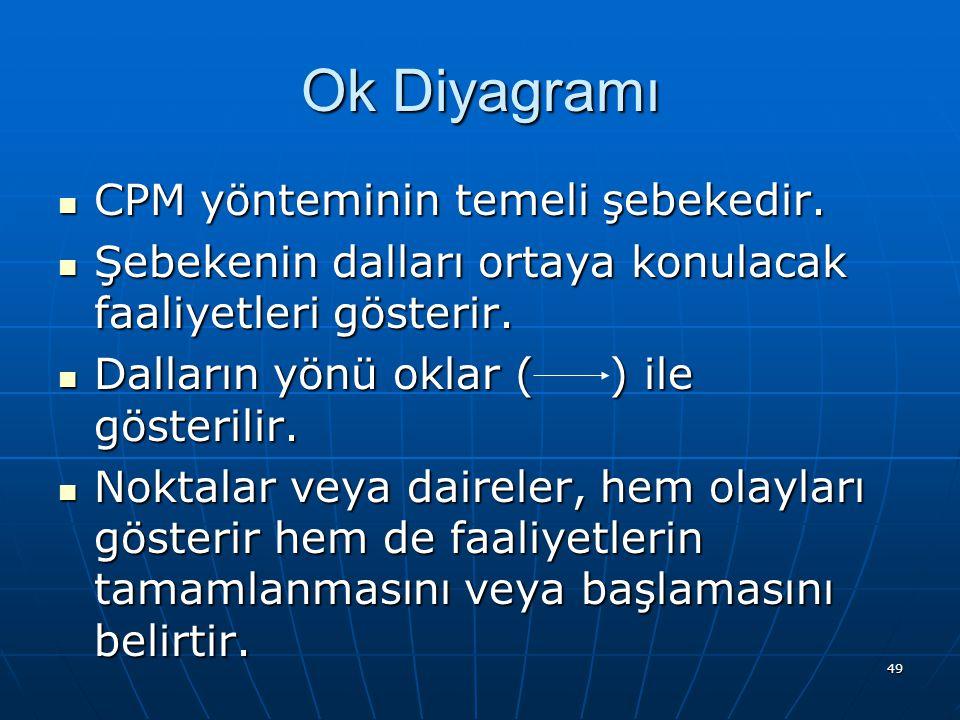 Ok Diyagramı CPM yönteminin temeli şebekedir.