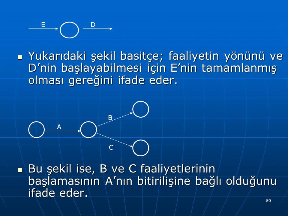 Yukarıdaki şekil basitçe; faaliyetin yönünü ve D'nin başlayabilmesi için E'nin tamamlanmış olması gereğini ifade eder.