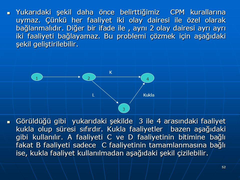 Yukarıdaki şekil daha önce belirttiğimiz CPM kurallarına uymaz