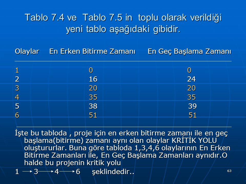 Tablo 7.4 ve Tablo 7.5 in toplu olarak verildiği yeni tablo aşağıdaki gibidir.