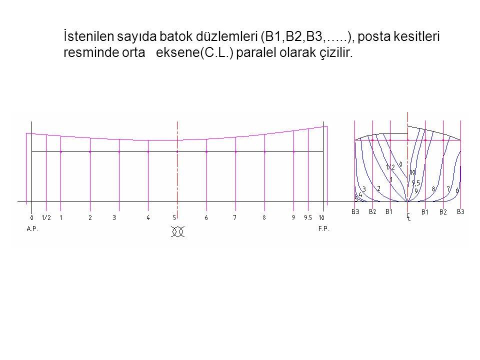 İstenilen sayıda batok düzlemleri (B1,B2,B3,…