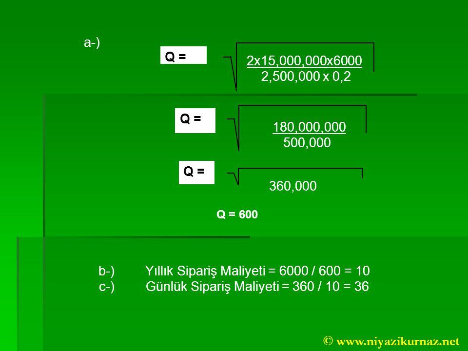 b-) Yıllık Sipariş Maliyeti = 6000 / 600 = 10
