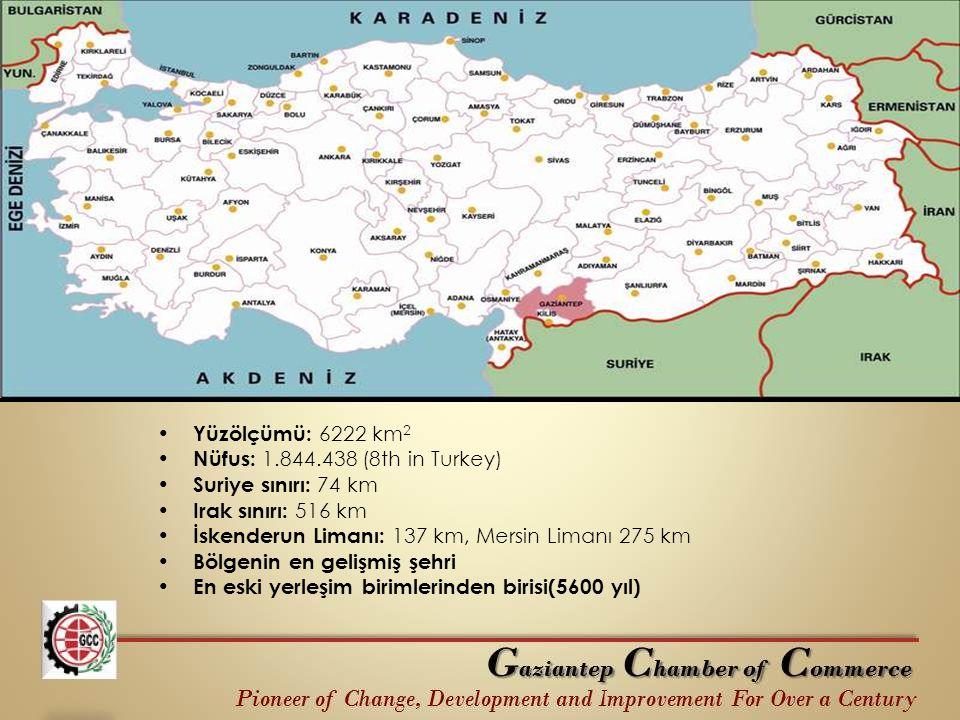 Yüzölçümü: 6222 km2 Nüfus: 1.844.438 (8th in Turkey) Suriye sınırı: 74 km. Irak sınırı: 516 km. İskenderun Limanı: 137 km, Mersin Limanı 275 km.