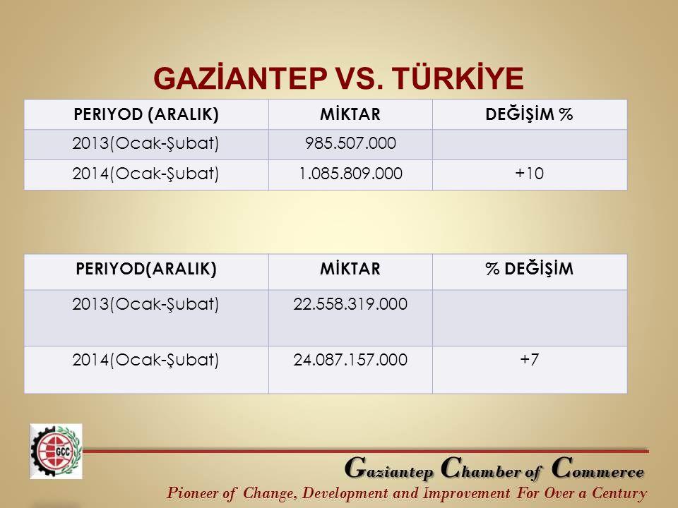 GAZİANTEP VS. TÜRKİYE PERIYOD (ARALIK) MİKTAR DEĞİŞİM %