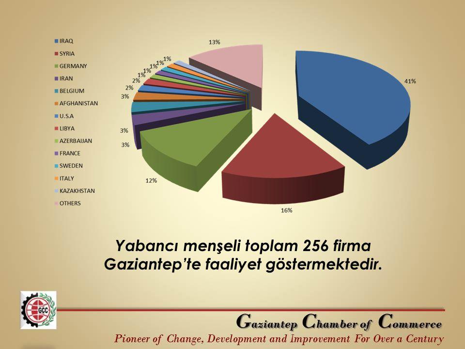 Yabancı menşeli toplam 256 firma Gaziantep'te faaliyet göstermektedir.