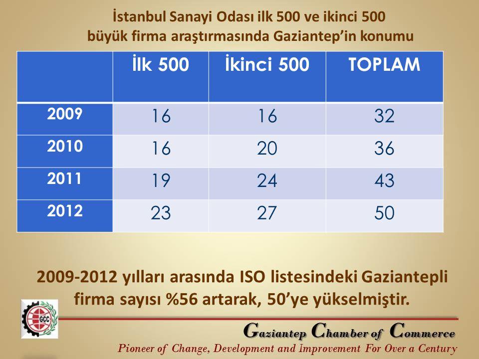 İstanbul Sanayi Odası ilk 500 ve ikinci 500