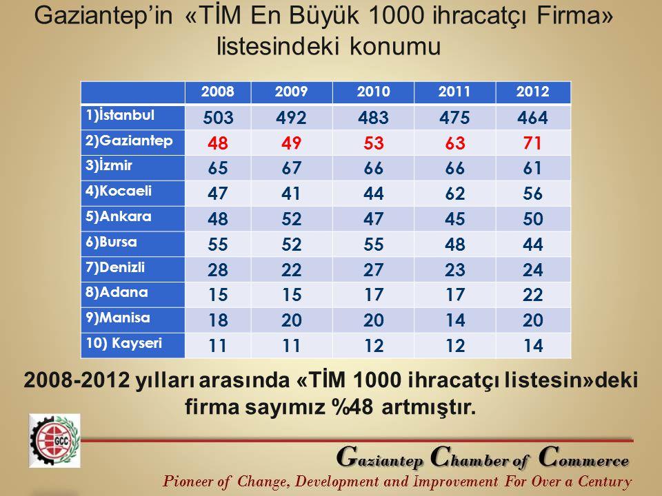 Gaziantep'in «TİM En Büyük 1000 ihracatçı Firma»