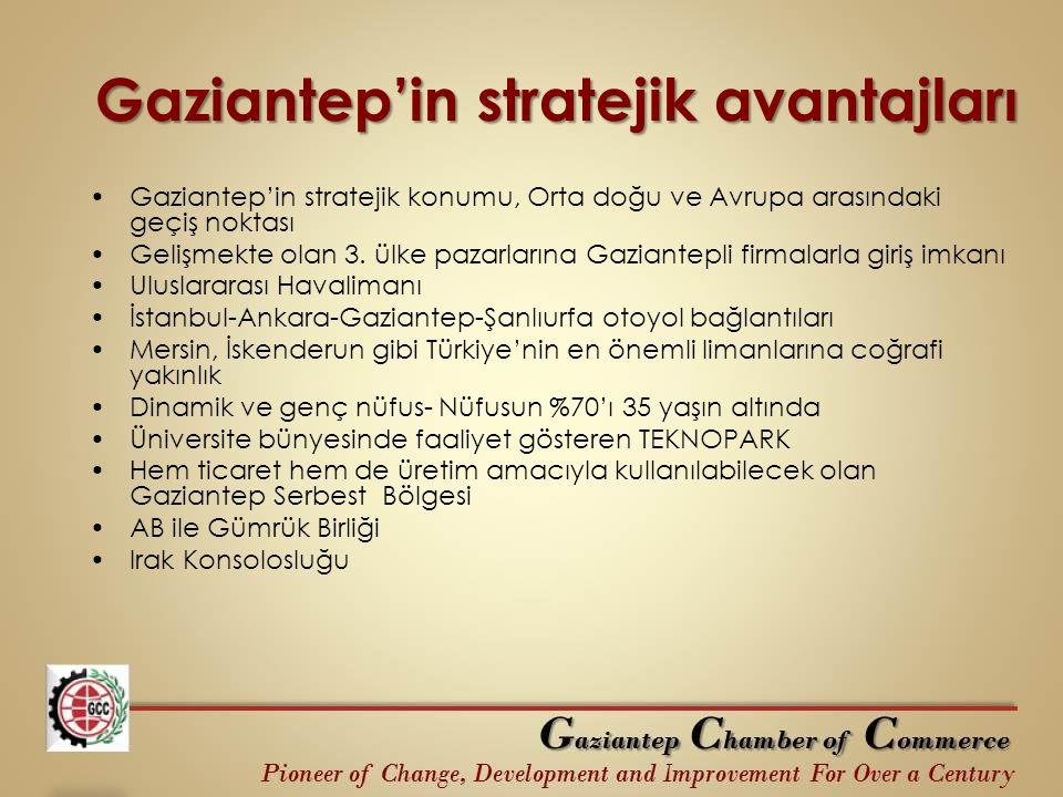 Gaziantep'in stratejik avantajları