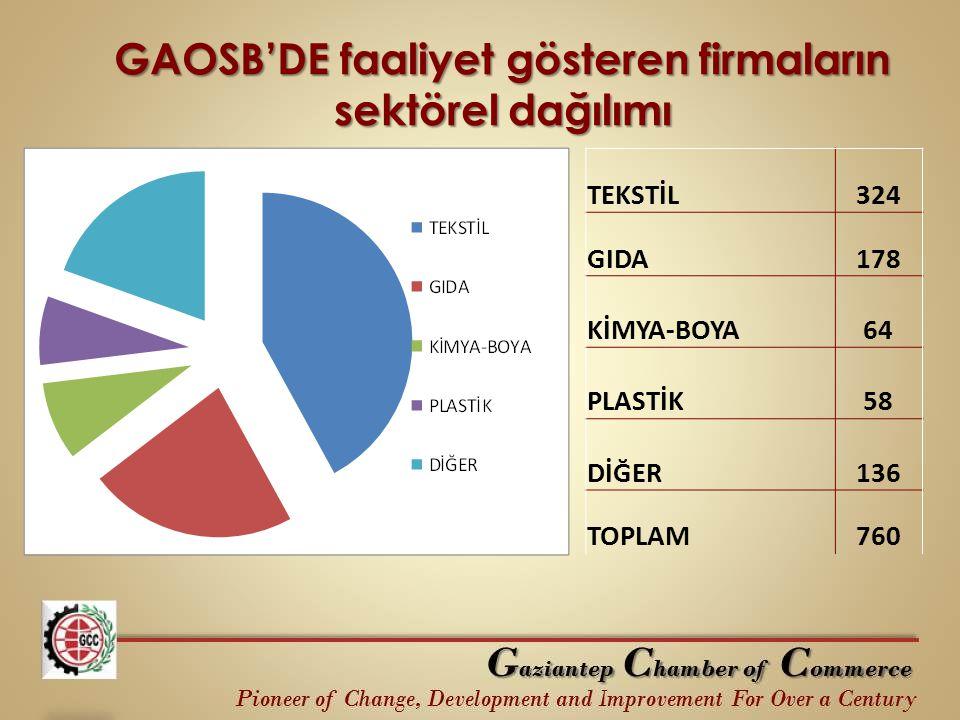 GAOSB'DE faaliyet gösteren firmaların sektörel dağılımı