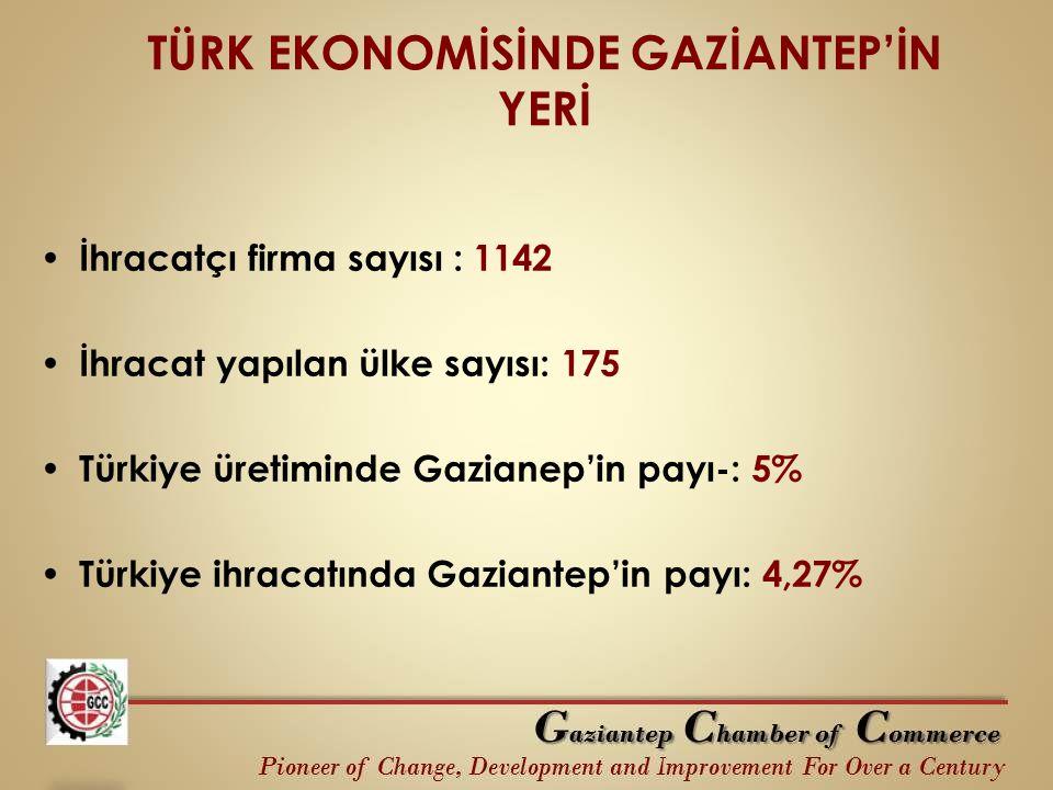 TÜRK EKONOMİSİNDE GAZİANTEP'İN YERİ
