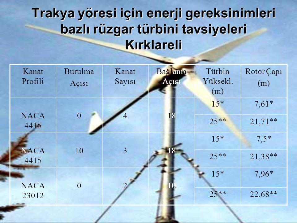 Trakya yöresi için enerji gereksinimleri bazlı rüzgar türbini tavsiyeleri Kırklareli