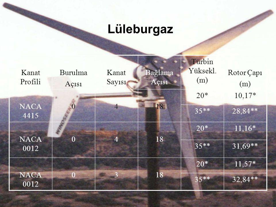 Lüleburgaz Kanat Profili Burulma Açısı Kanat Sayısı Bağlama Açısı