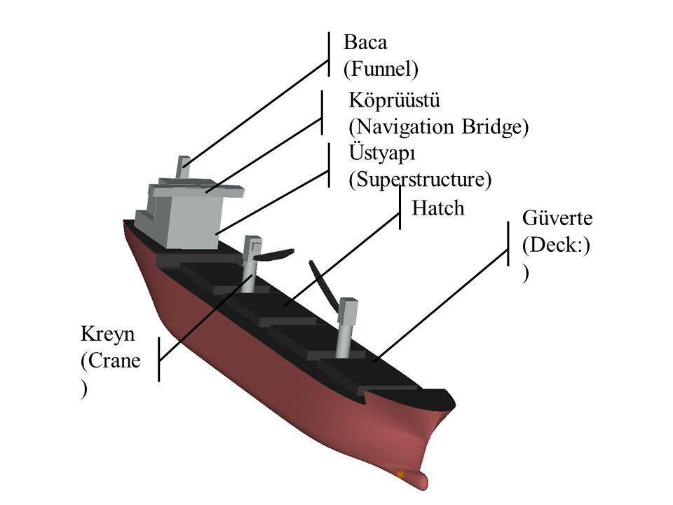 Baca (Funnel) Köprüüstü. (Navigation Bridge) Üstyapı. (Superstructure) Hatch. Güverte. (Deck:))