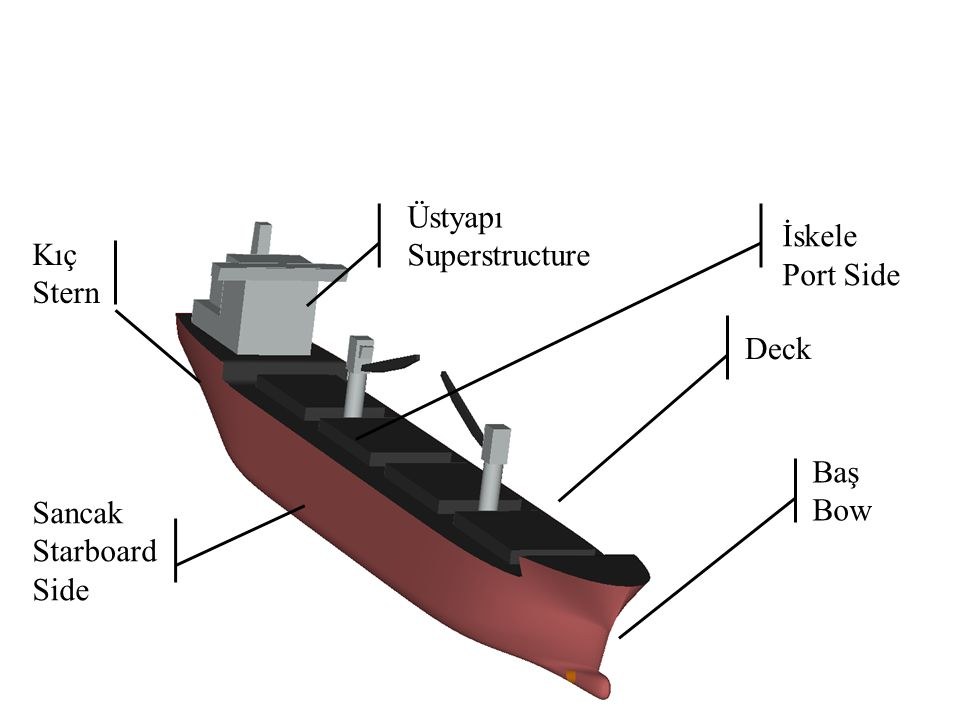 Üstyapı Superstructure İskele Port Side Kıç Stern Deck Baş Bow Sancak Starboard Side
