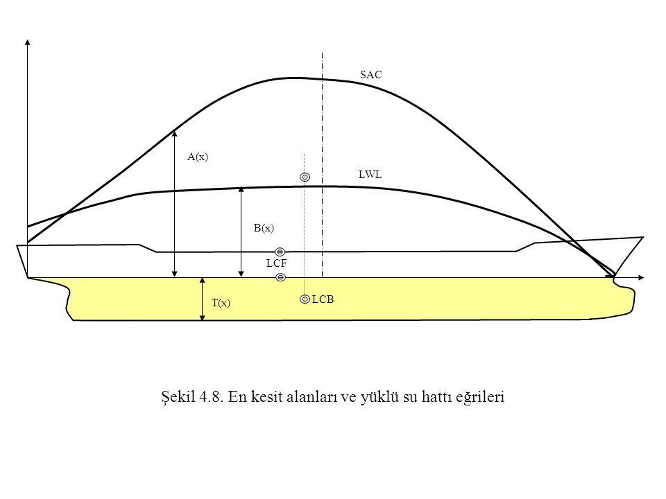 Şekil 4.8. En kesit alanları ve yüklü su hattı eğrileri