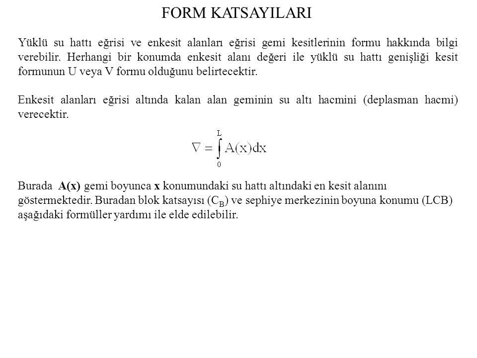 FORM KATSAYILARI