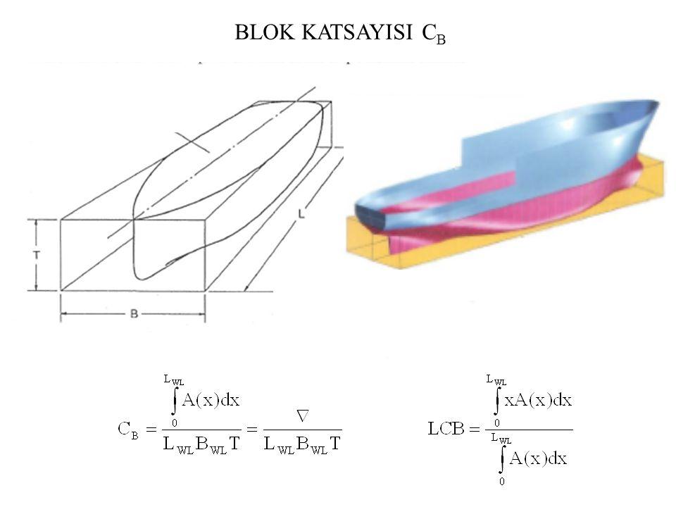 BLOK KATSAYISI CB