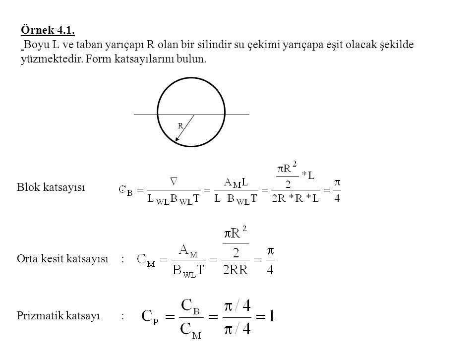 Örnek 4.1. Boyu L ve taban yarıçapı R olan bir silindir su çekimi yarıçapa eşit olacak şekilde yüzmektedir. Form katsayılarını bulun.