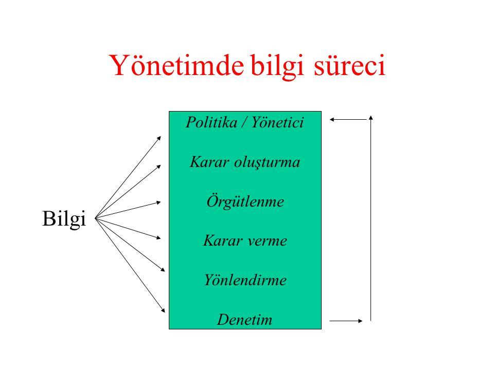 Yönetimde bilgi süreci