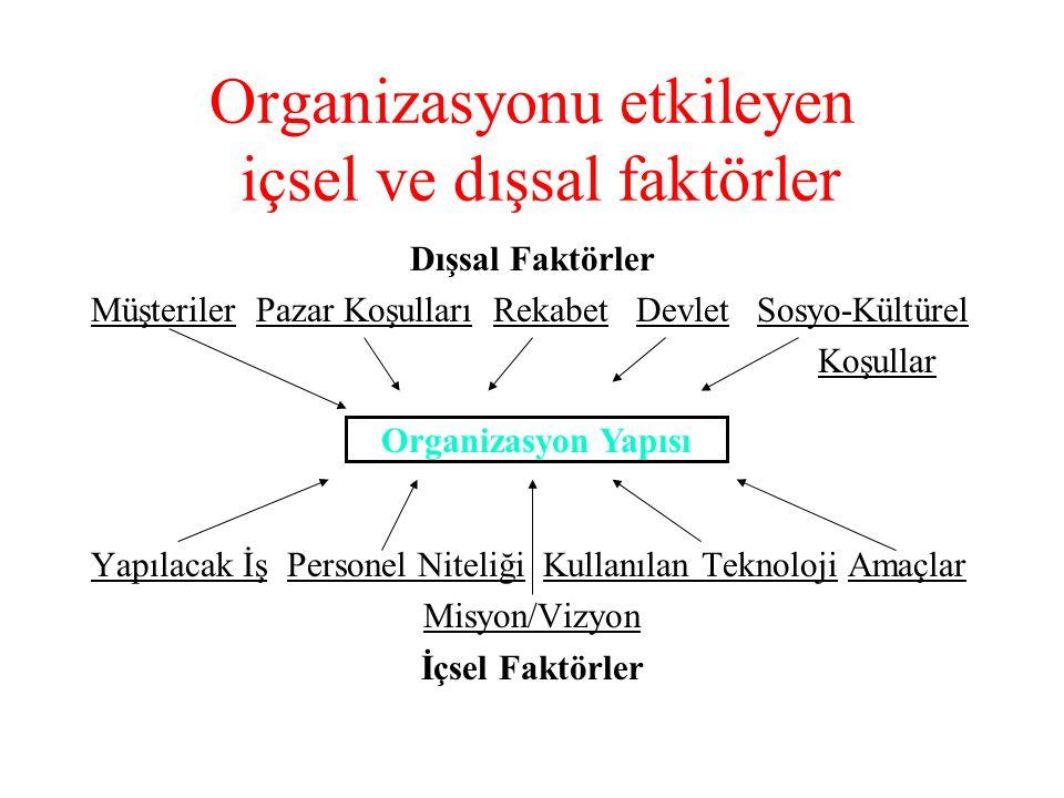 Organizasyonu etkileyen içsel ve dışsal faktörler