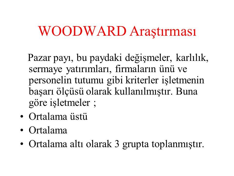 WOODWARD Araştırması