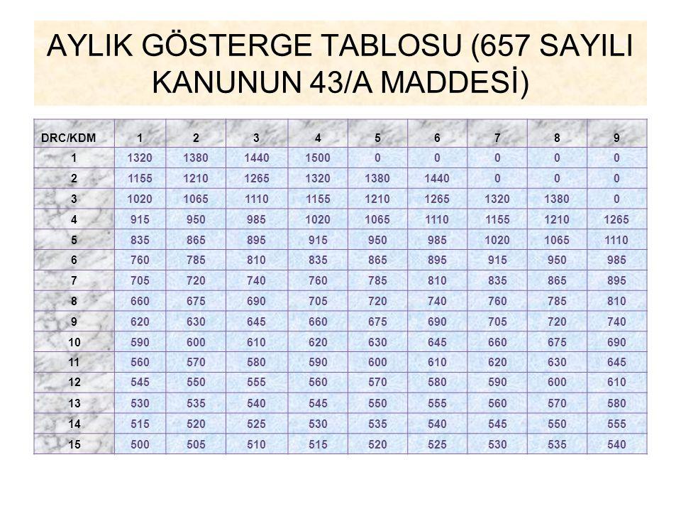 AYLIK GÖSTERGE TABLOSU (657 SAYILI KANUNUN 43/A MADDESİ)