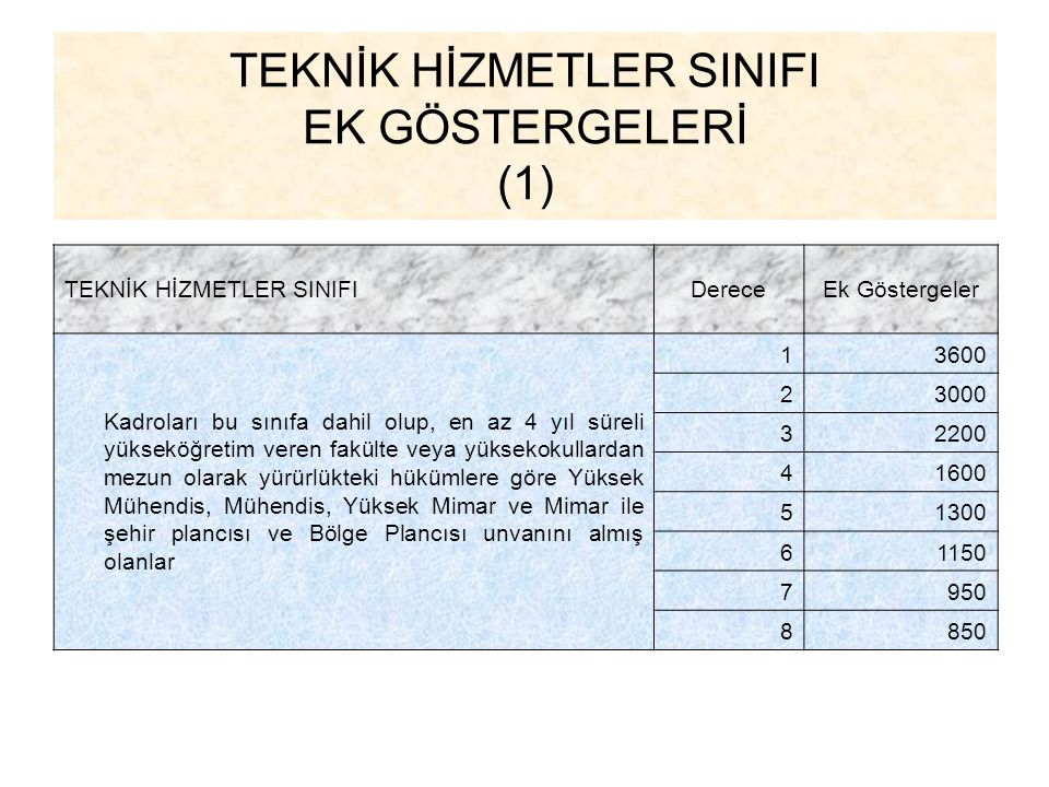 TEKNİK HİZMETLER SINIFI EK GÖSTERGELERİ (1)