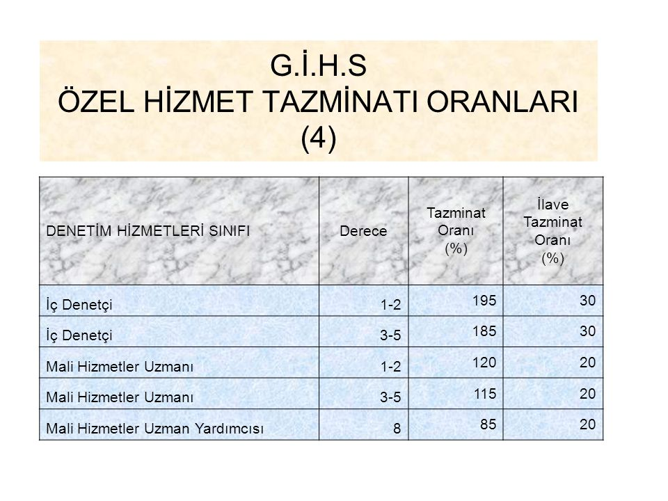G.İ.H.S ÖZEL HİZMET TAZMİNATI ORANLARI (4)
