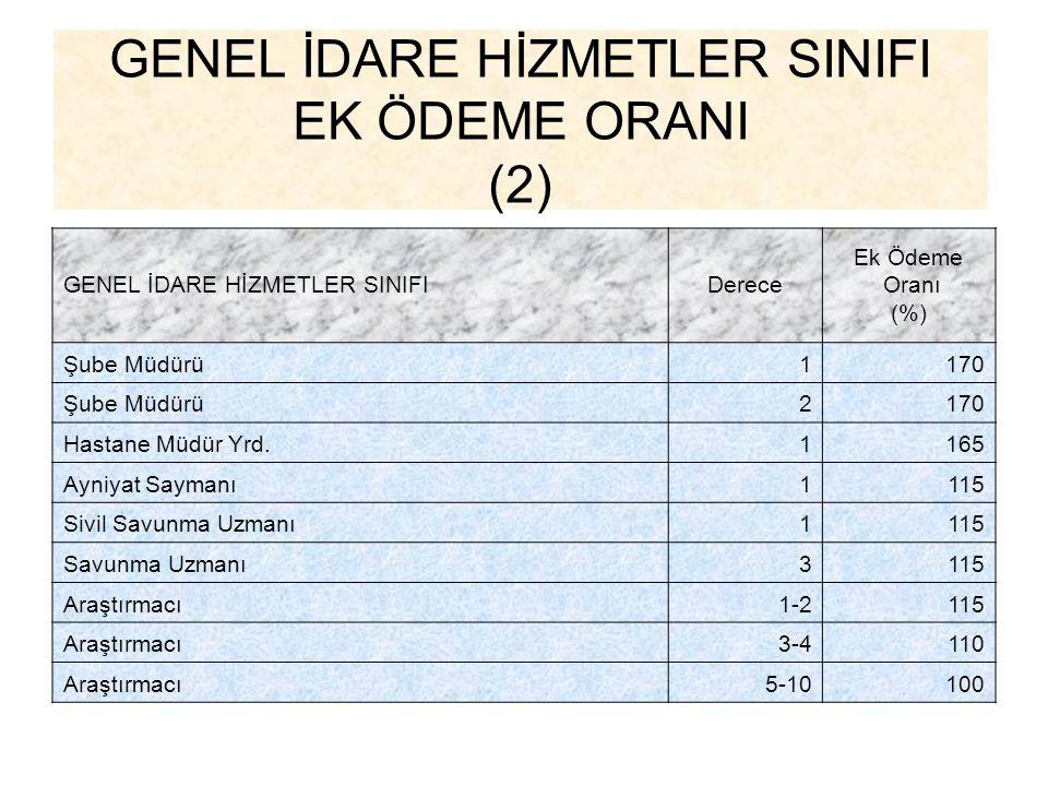 GENEL İDARE HİZMETLER SINIFI EK ÖDEME ORANI (2)