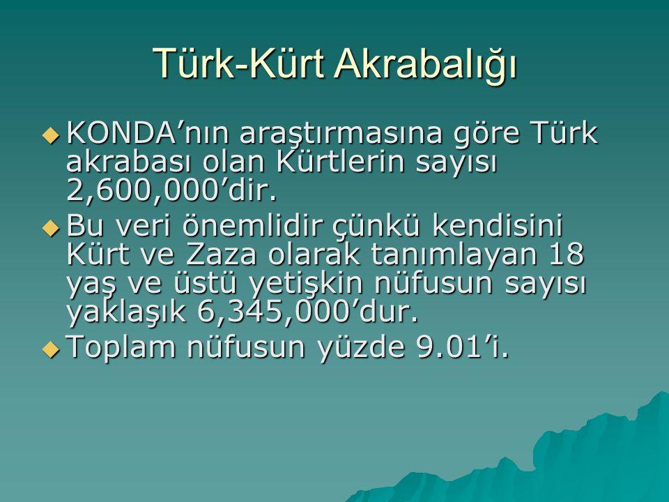 Türk-Kürt Akrabalığı KONDA'nın araştırmasına göre Türk akrabası olan Kürtlerin sayısı 2,600,000'dir.
