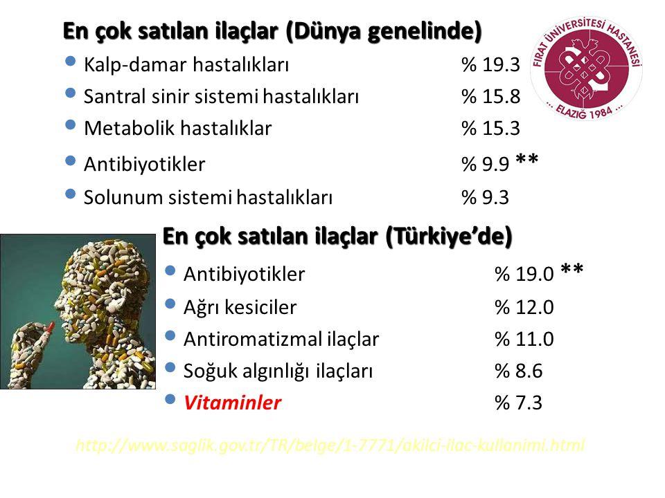 En çok satılan ilaçlar (Dünya genelinde)