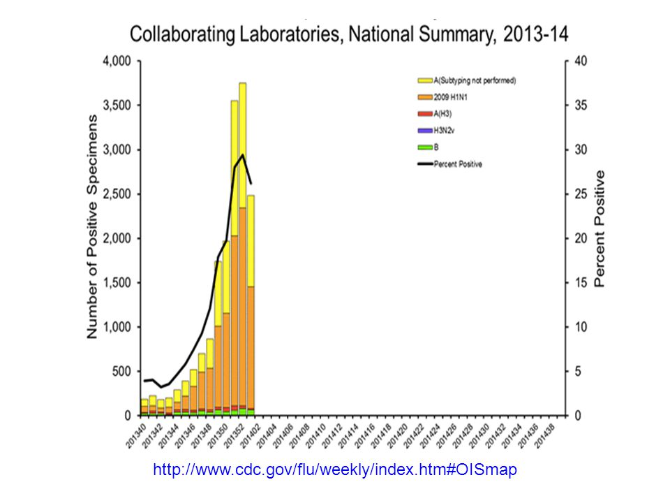 http://www.cdc.gov/flu/weekly/index.htm#OISmap