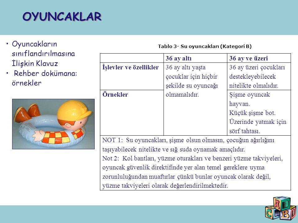 Tablo 3- Su oyuncakları (Kategori B)