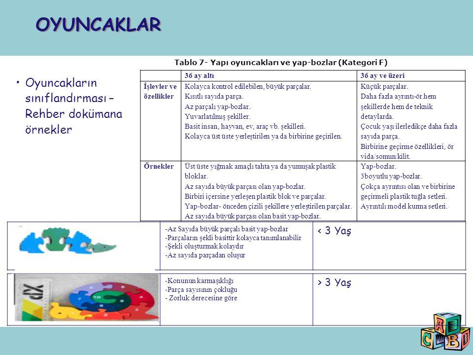 Tablo 7- Yapı oyuncakları ve yap-bozlar (Kategori F)
