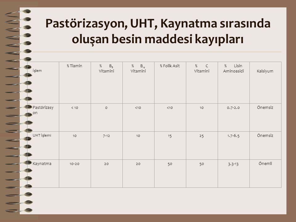 Pastörizasyon, UHT, Kaynatma sırasında oluşan besin maddesi kayıpları