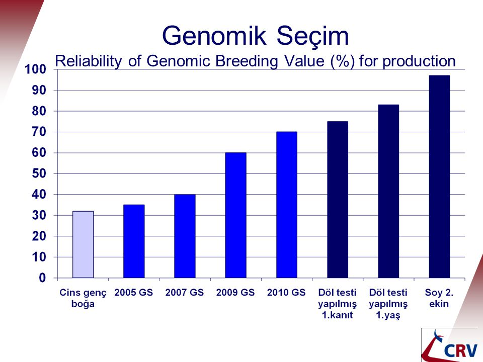 Genomik Seçim Reliability of Genomic Breeding Value (%) for production